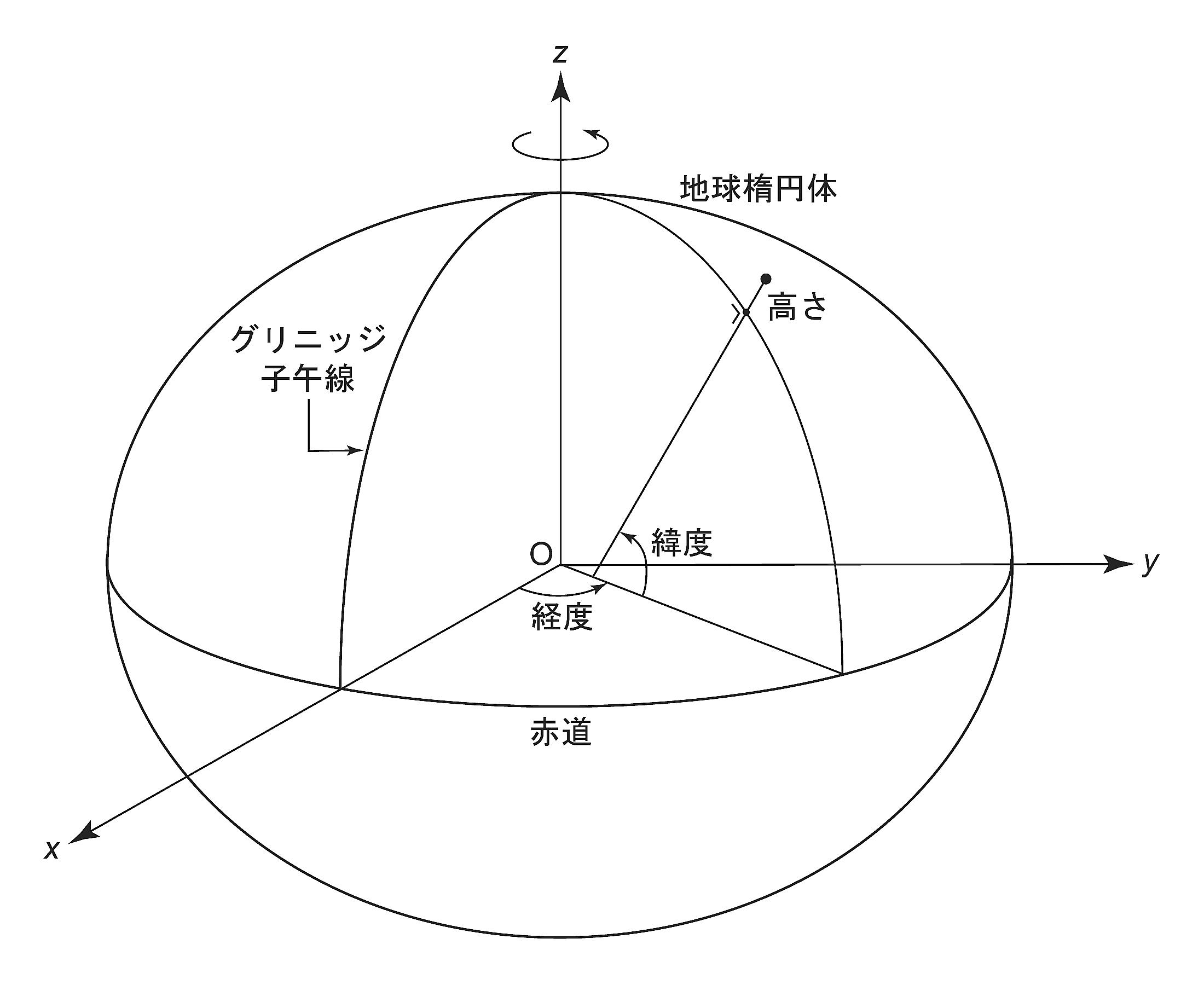 作図の基本 基本投影図 三面図