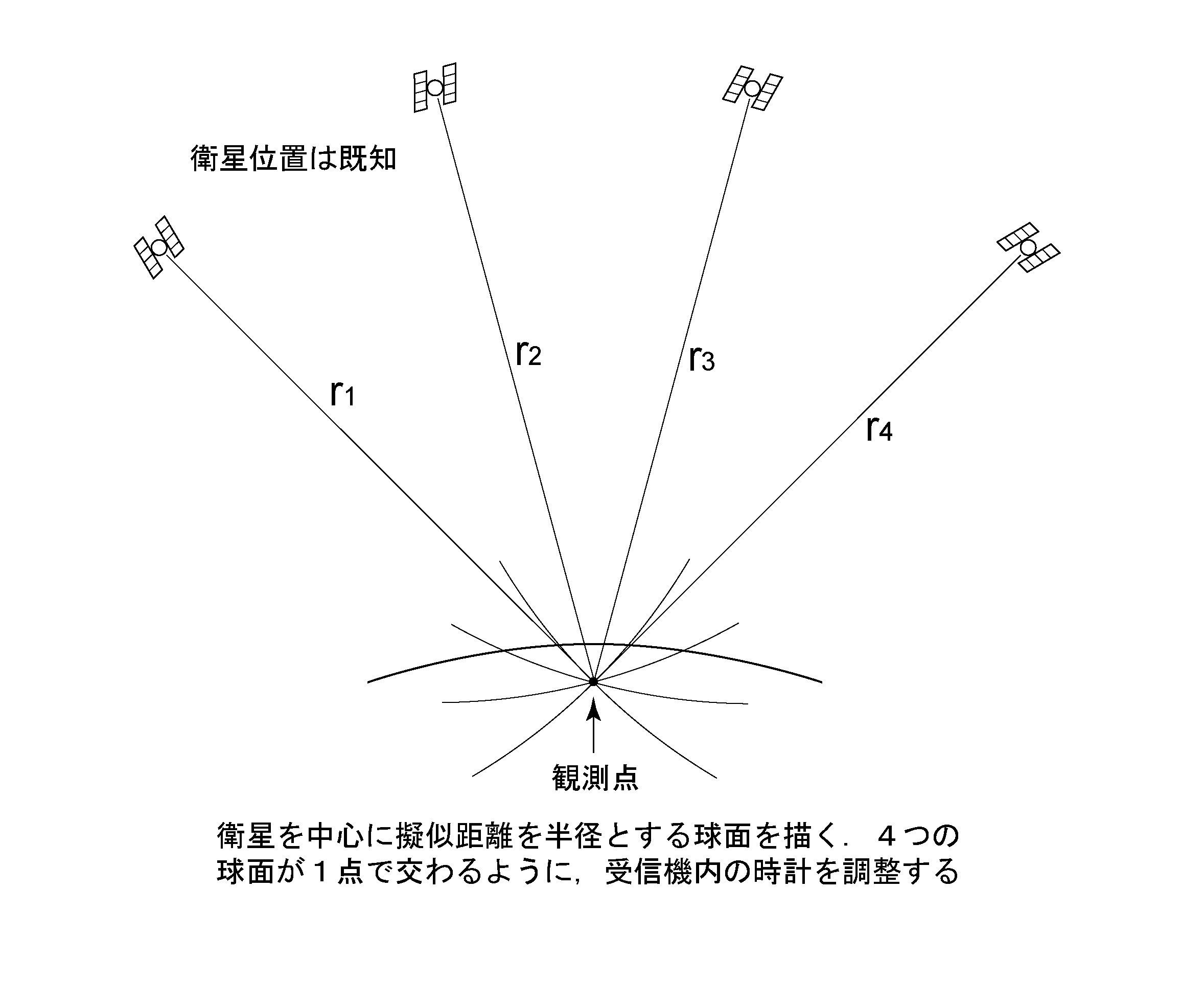 2-4. 地球計測